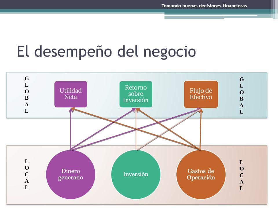 LOCALLOCAL LOCALLOCAL GLOBALGLOBAL GLOBALGLOBAL El desempeño del negocio Dinero generado Inversión Gastos de Operación Tomando buenas decisiones finan