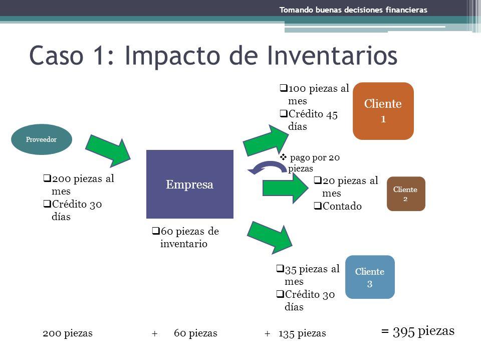 Caso 1: Impacto de Inventarios Tomando buenas decisiones financieras Empresa Cliente 1 Cliente 2 Proveedor Cliente 3 100 piezas al mes Crédito 45 días