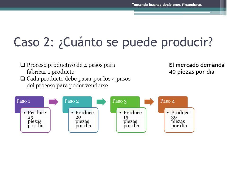 Caso 2: ¿Cuánto se puede producir? Tomando buenas decisiones financieras Proceso productivo de 4 pasos para fabricar 1 producto Cada producto debe pas