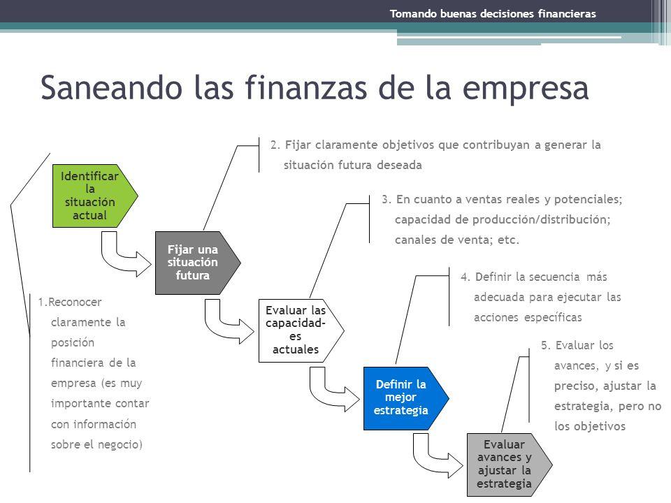 Saneando las finanzas de la empresa Identificar la situación actual Fijar una situación futura Evaluar las capacidad- es actuales Definir la mejor est