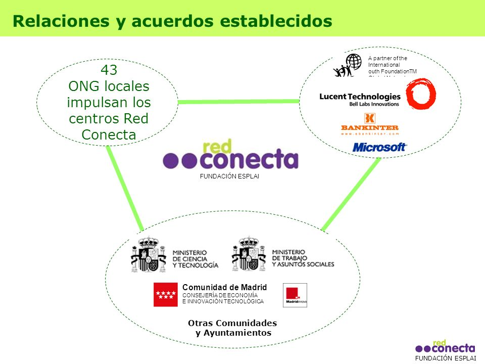 FUNDACIÓN ESPLAI Relaciones y acuerdos establecidos 43 ONG locales impulsan los centros Red Conecta FUNDACIÓN ESPLAI Otras Comunidades y Ayuntamientos A partner of the International outh FoundationTM Global Network Comunidad de Madrid CONSEJERÍA DE ECONOMÍA E INNOVACIÓN TECNOLÓGICA