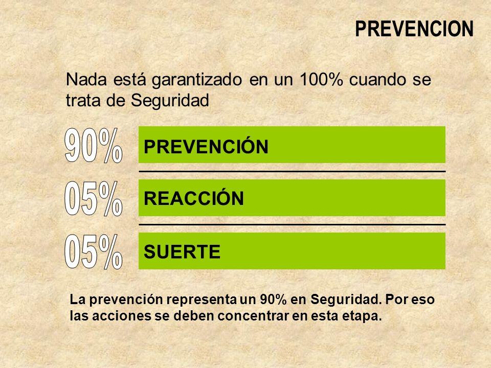 PREVENCION Nada está garantizado en un 100% cuando se trata de Seguridad PREVENCIÓN REACCIÓN SUERTE La prevención representa un 90% en Seguridad.