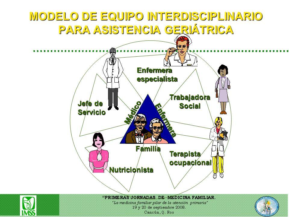 MODELO DE EQUIPO INTERDISCIPLINARIO PARA ASISTENCIA GERIÁTRICA Médico Enfermera Familia Nutricionista Terapistaocupacional TrabajadoraSocial Enfermera