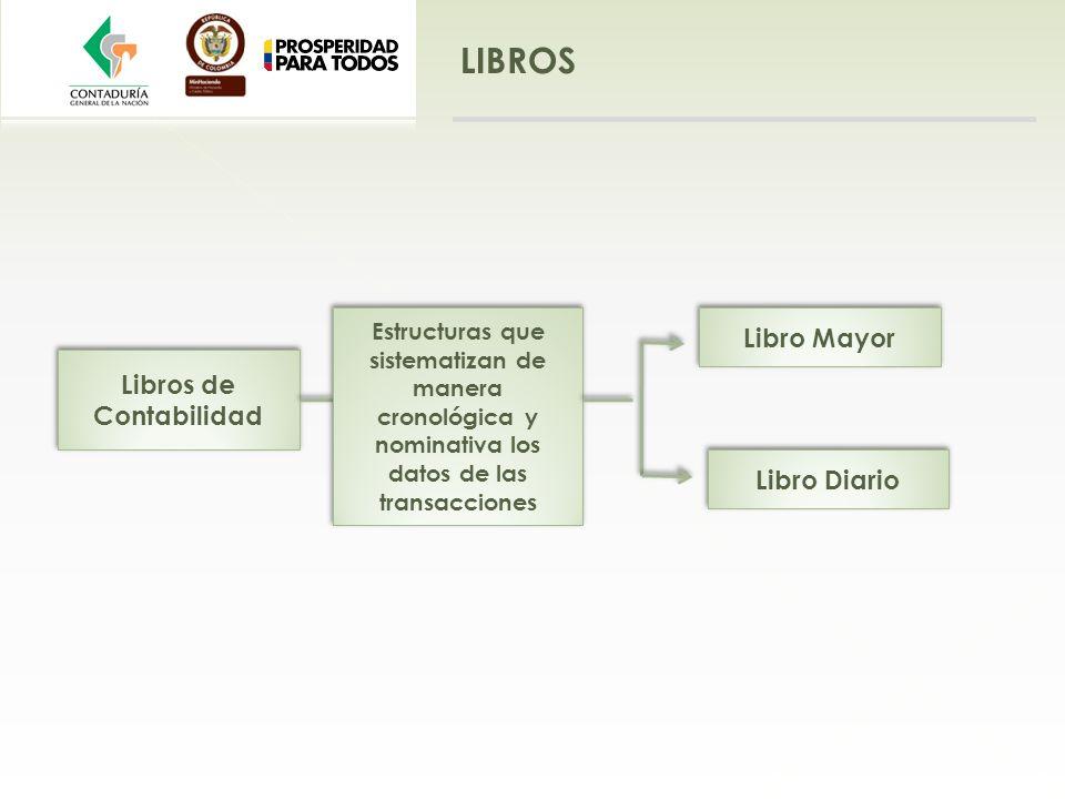 LIBROS Libros de Contabilidad Libro Mayor Libro Diario Estructuras que sistematizan de manera cronológica y nominativa los datos de las transacciones
