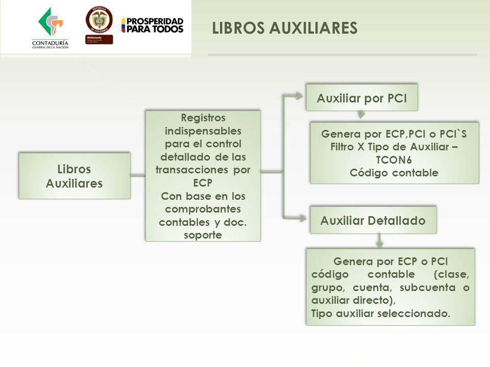 LIBROS AUXILIARES Libros Auxiliares Libros Auxiliares Auxiliar por PCI Auxiliar Detallado Registros indispensables para el control detallado de las tr