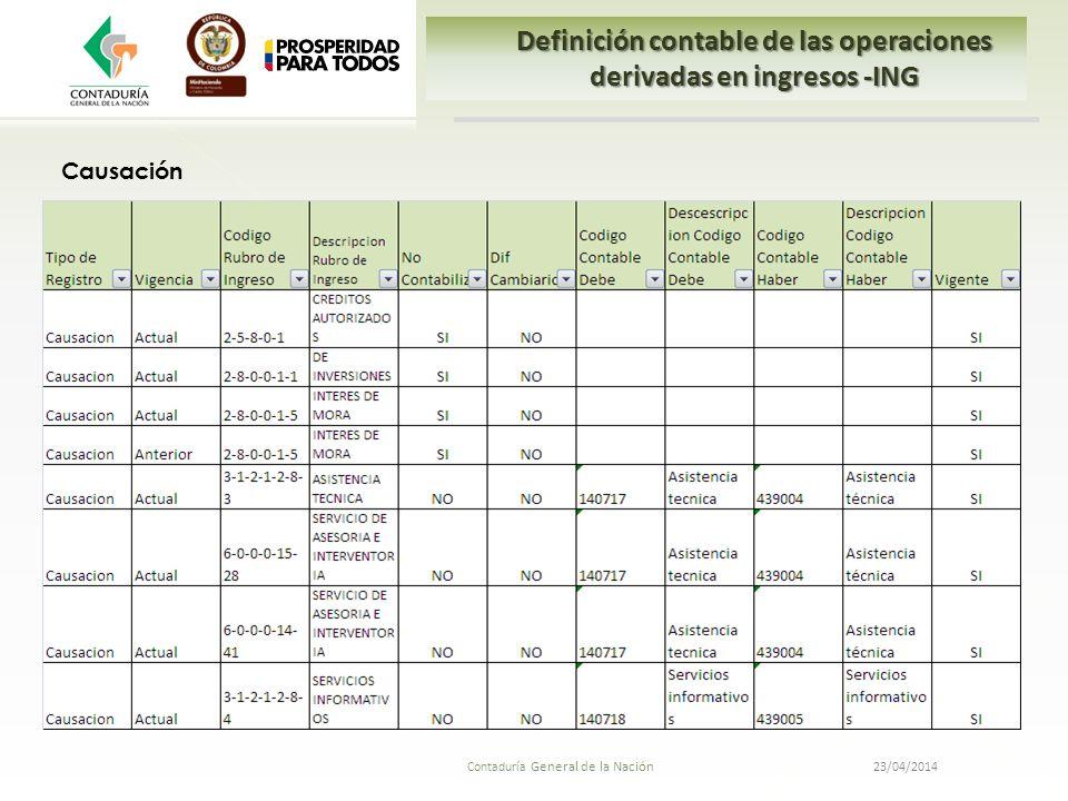 23/04/2014 Contaduría General de la Nación Definición contable de las operaciones derivadas en ingresos -ING Causación
