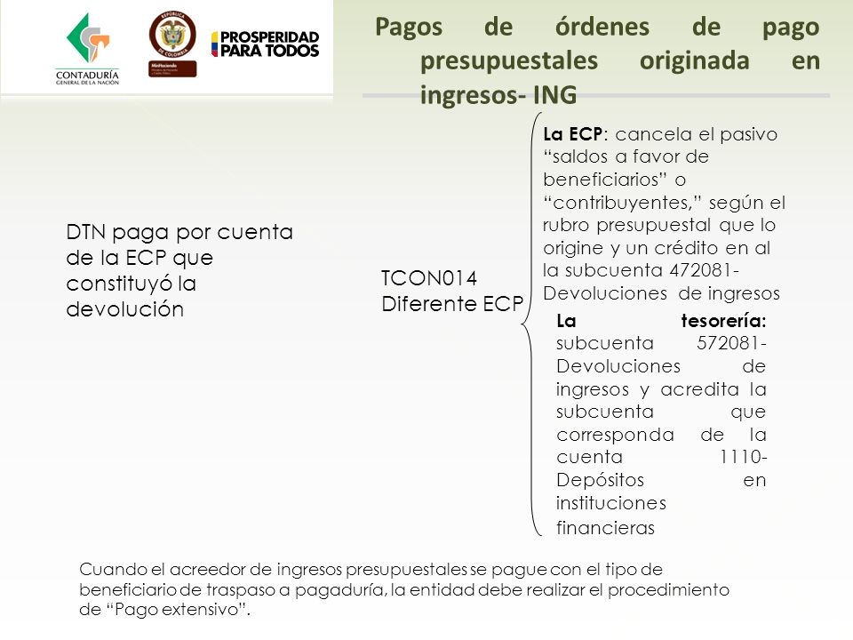 Pagos de órdenes de pago presupuestales originada en ingresos- ING DTN paga por cuenta de la ECP que constituyó la devolución TCON014 Diferente ECP La