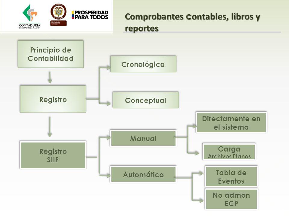 Principio de Contabilidad Registro Cronológica Conceptual Registro SIIF Registro SIIF Manual Automático Directamente en el sistema Carga Archivos Plan