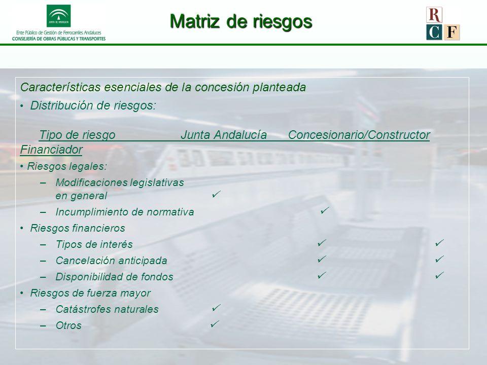 Matriz de riesgos Características esenciales de la concesión planteada Distribución de riesgos: Tipo de riesgo Junta Andalucía Concesionario/Construct