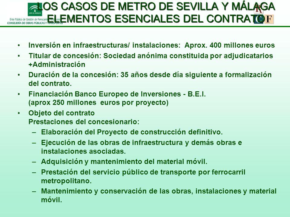 MODELO BÁSICO ADOPTADO EN METRO DE SEVILLA Y METRO DE MÁLAGA BOT (Concesión) ADMINISTRACIÓNCONCESIONARIO CONSTRUCCIÓN INFRAESTRUCTURA MANTENIMIENTO INFRAESTRUCTURA EXPLOTACIÓN INFRAESTRUCTURA DURANTE PERÍODO DE CONCESIÓN (30-35 años) ADJUDICACIÓN