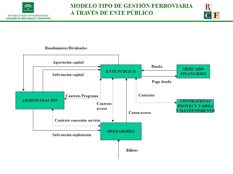 MODELO TIPO DE GESTIÓN FERROVIARIA A TRAVÉS DE ENTE PÚBLICO Rendimientos/Dividendos ADMINISTRACIÓN ENTE PÚBLICO OPERADORES MERCADO FINANCIERO Aportaci