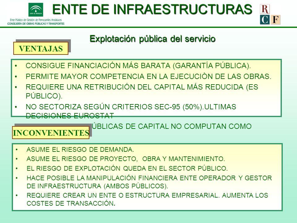 ENTE DE INFRAESTRUCTURAS Explotación pública del servicio CONSIGUE FINANCIACIÓN MÁS BARATA (GARANTÍA PÚBLICA). PERMITE MAYOR COMPETENCIA EN LA EJECUCI