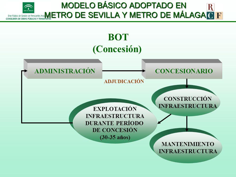 MODELO BÁSICO ADOPTADO EN METRO DE SEVILLA Y METRO DE MÁLAGA BOT (Concesión) ADMINISTRACIÓNCONCESIONARIO CONSTRUCCIÓN INFRAESTRUCTURA MANTENIMIENTO IN