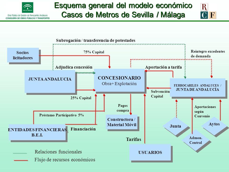 MODELO CONCESIONAL DE METRO DE SEVILLA Y METRO DE MÁLAGA OBJETIVOS / EXPERIENCIAS VÁLIDAS PARA NUEVOS PROYECTOS NO COMPUTAR LA DEUDA PÚBLICA (SEC-95).