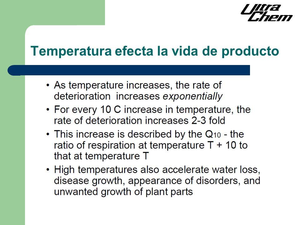 Temperatura efecta la vida de producto