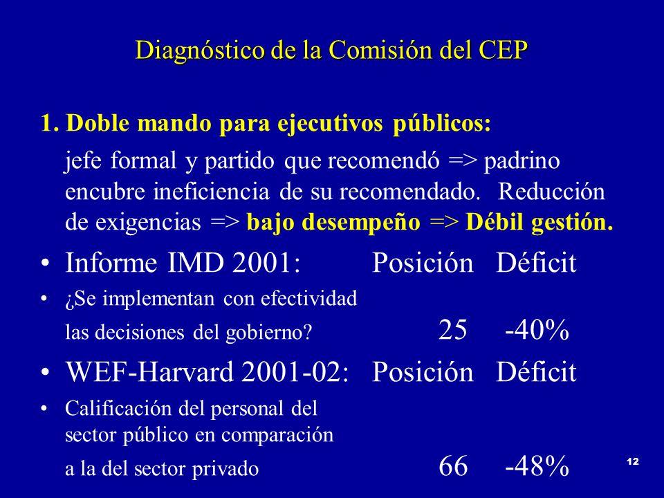 12 Diagnóstico de la Comisión del CEP 1. Doble mando para ejecutivos públicos: jefe formal y partido que recomendó => padrino encubre ineficiencia de