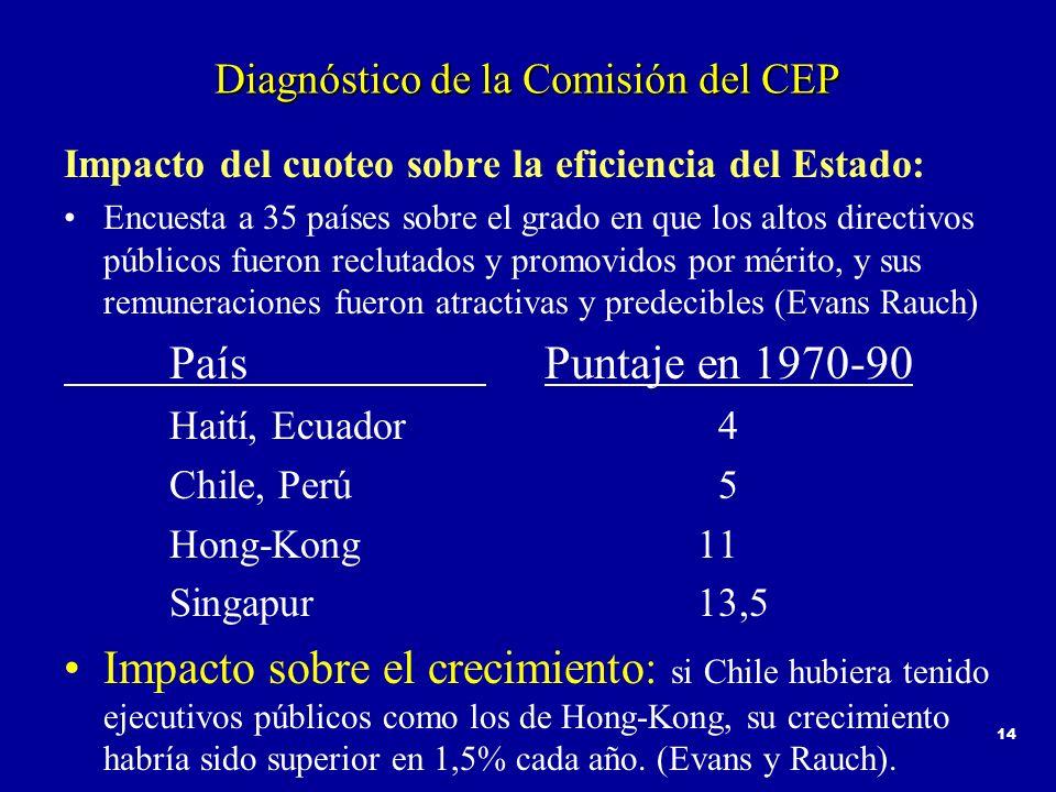 14 Diagnóstico de la Comisión del CEP Impacto del cuoteo sobre la eficiencia del Estado: Encuesta a 35 países sobre el grado en que los altos directivos públicos fueron reclutados y promovidos por mérito, y sus remuneraciones fueron atractivas y predecibles (Evans Rauch) País Puntaje en 1970-90 Haití, Ecuador 4 Chile, Perú 5 Hong-Kong11 Singapur13,5 Impacto sobre el crecimiento: si Chile hubiera tenido ejecutivos públicos como los de Hong-Kong, su crecimiento habría sido superior en 1,5% cada año.