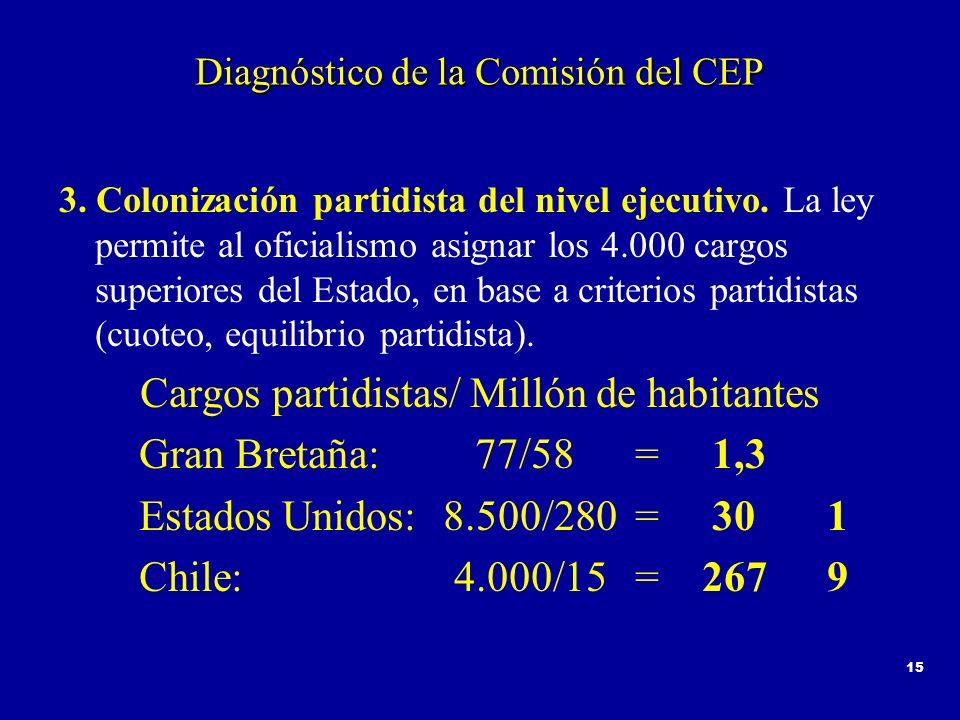 15 Diagnóstico de la Comisión del CEP 3. Colonización partidista del nivel ejecutivo. La ley permite al oficialismo asignar los 4.000 cargos superiore
