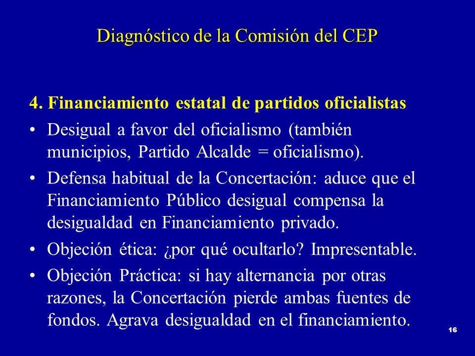 16 Diagnóstico de la Comisión del CEP 4. Financiamiento estatal de partidos oficialistas Desigual a favor del oficialismo (también municipios, Partido