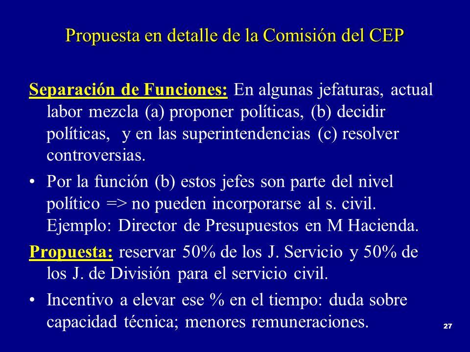 27 Propuesta en detalle de la Comisión del CEP Separación de Funciones: En algunas jefaturas, actual labor mezcla (a) proponer políticas, (b) decidir políticas, y en las superintendencias (c) resolver controversias.