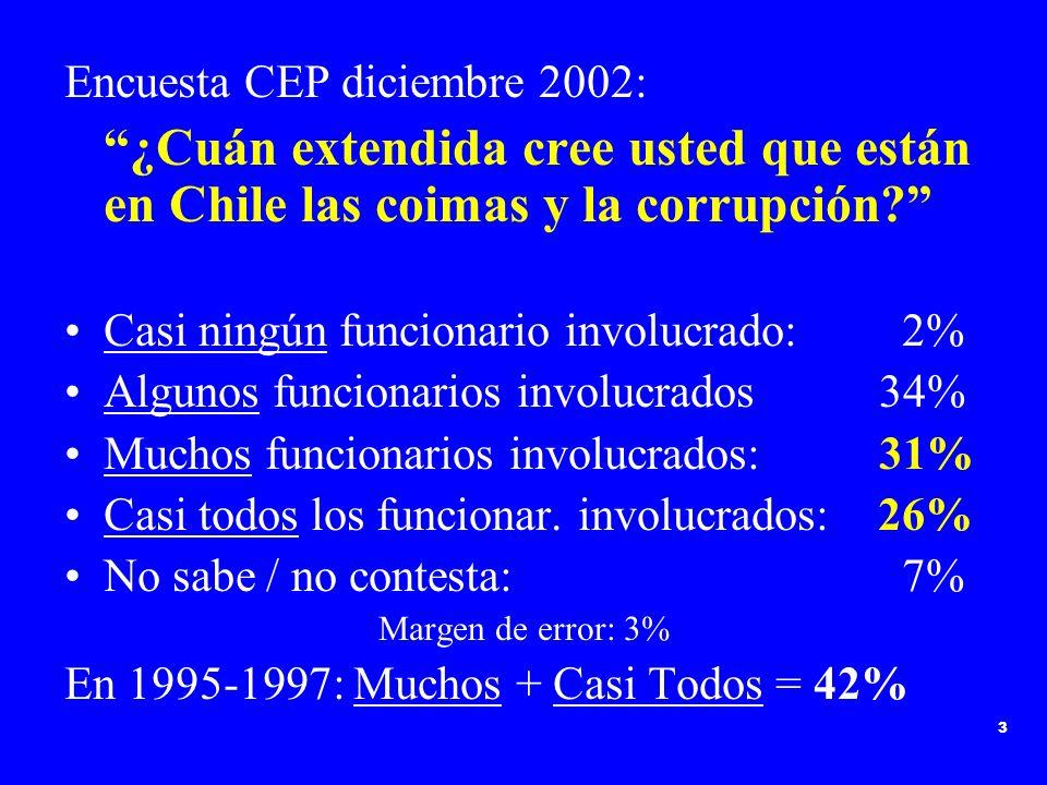 3 Encuesta CEP diciembre 2002: ¿Cuán extendida cree usted que están en Chile las coimas y la corrupción? Casi ningún funcionario involucrado: 2% Algun
