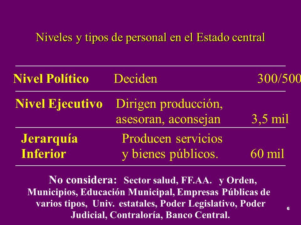 6 Niveles y tipos de personal en el Estado central Nivel PolíticoDeciden300/500 Nivel EjecutivoDirigen producción, asesoran, aconsejan3,5 mil Jerarquí