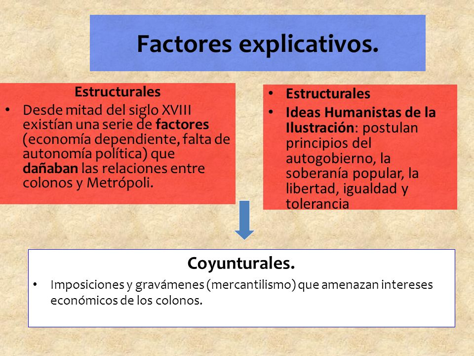 Factores explicativos.