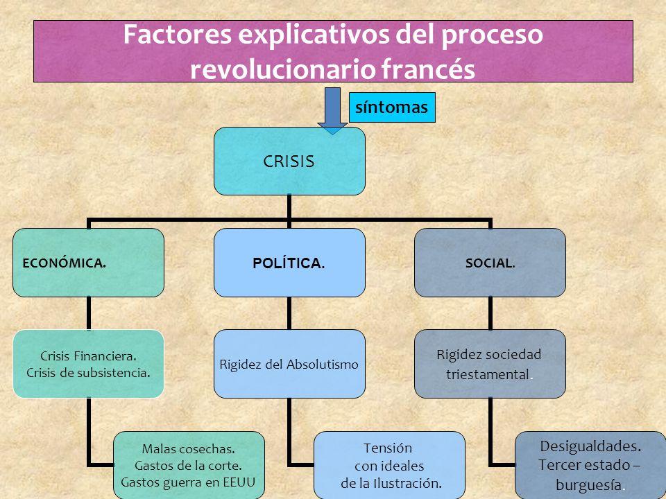 Factores explicativos del proceso revolucionario francés síntomas CRISIS ECONÓMICA.