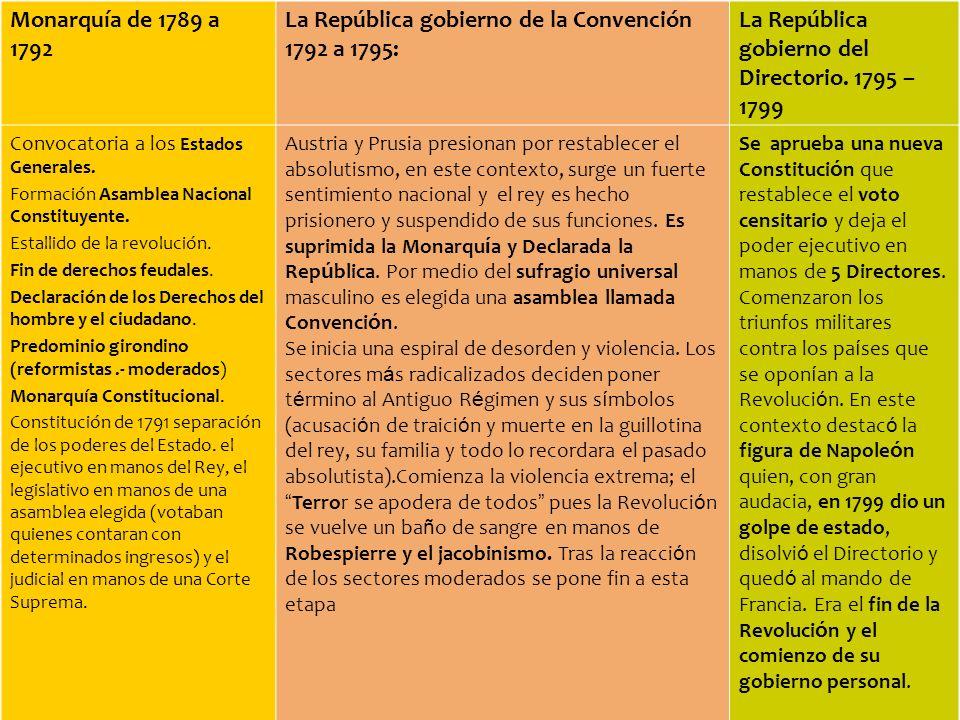 Monarquía de 1789 a 1792 La República gobierno de la Convención 1792 a 1795: La República gobierno del Directorio.