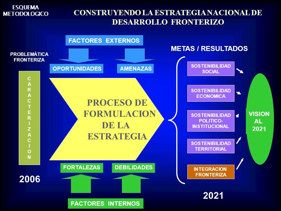 CONSTRUYENDO LA ESTRATEGIA NACIONAL DE DESARROLLO FRONTERIZO CARACTERIZACIONCARACTERIZACION PROBLEMÁTICA FRONTERIZA 2006 VISION AL 2021 SOSTENIBILIDAD