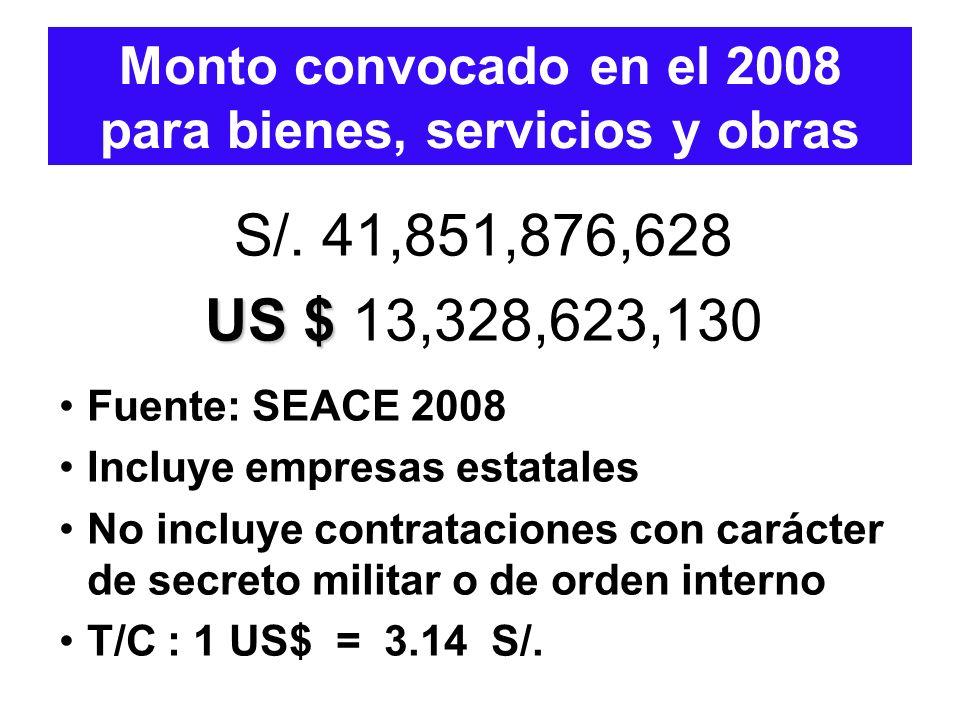 S/. 41,851,876,628 US $ US $ 13,328,623,130 Fuente: SEACE 2008 Incluye empresas estatales No incluye contrataciones con carácter de secreto militar o