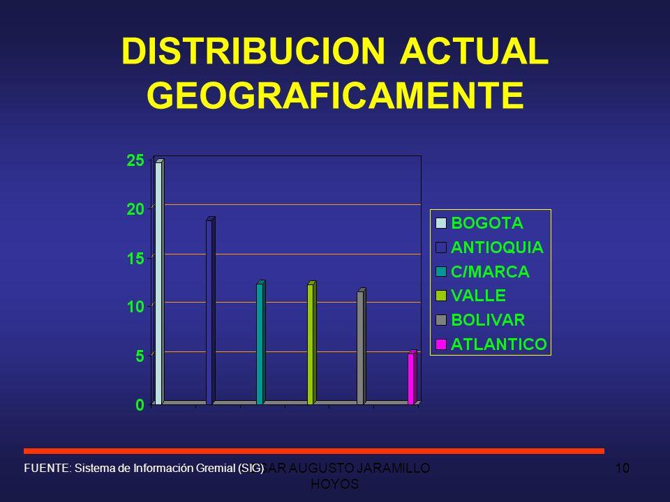 CESAR AUGUSTO JARAMILLO HOYOS 9 DISTRIBUCION ACTUAL POR SECTORES FUENTE: Sistema de Información Gremial (SIG)