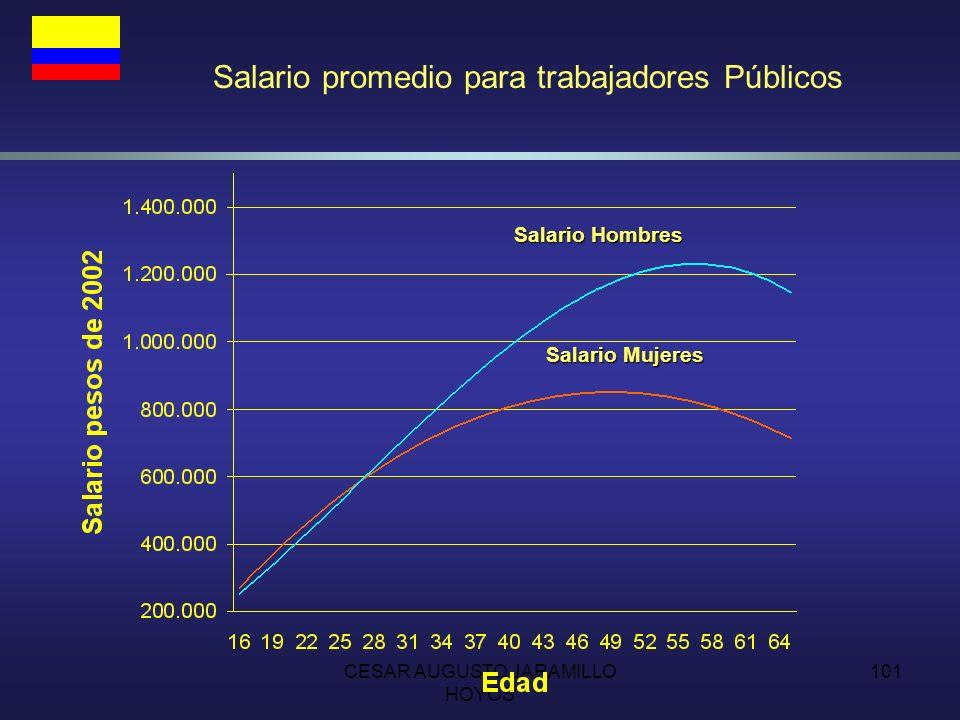 CESAR AUGUSTO JARAMILLO HOYOS 100 Subsidios inequitativos Adicionalmente, el pasivo actuarial de los regímenes exceptuados -generalmente con mejores condiciones de ingresos- es muy alto.