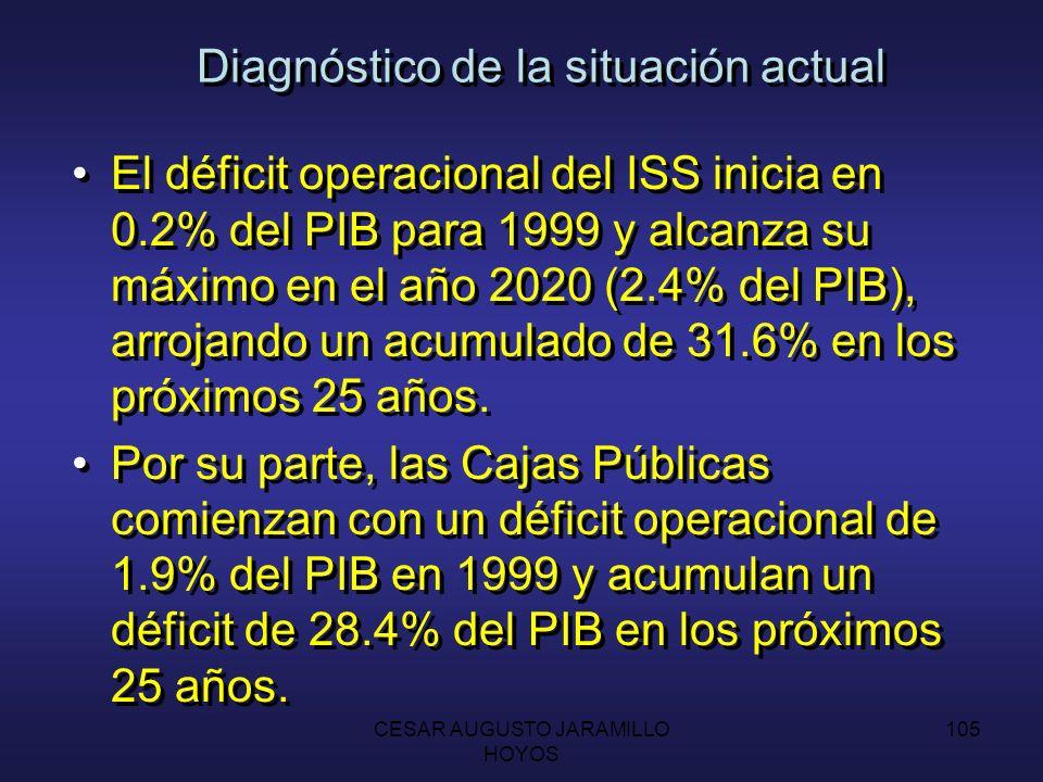 CESAR AUGUSTO JARAMILLO HOYOS 104 Diagnóstico de la situación actual Si el sistema continúa operando en las condiciones actuales, las reservas financieras del ISS se agotan hacia 2005.