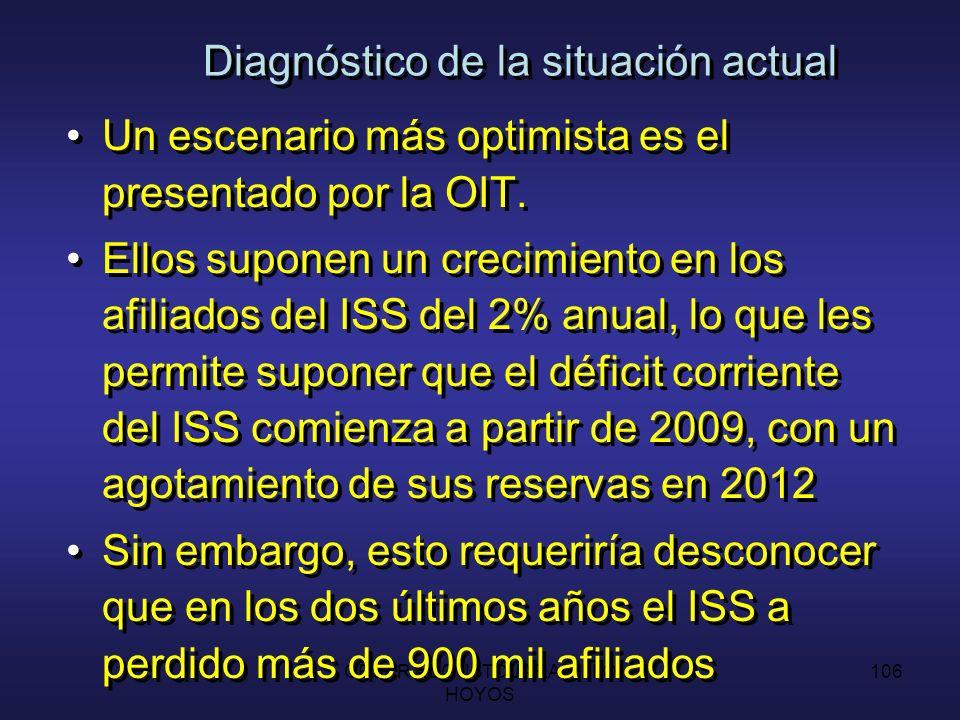 CESAR AUGUSTO JARAMILLO HOYOS 105 Diagnóstico de la situación actual El déficit operacional del ISS inicia en 0.2% del PIB para 1999 y alcanza su máximo en el año 2020 (2.4% del PIB), arrojando un acumulado de 31.6% en los próximos 25 años.