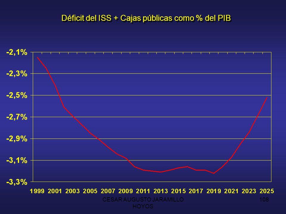 CESAR AUGUSTO JARAMILLO HOYOS 107 Evolución de las reservas del ISS como % del PIB