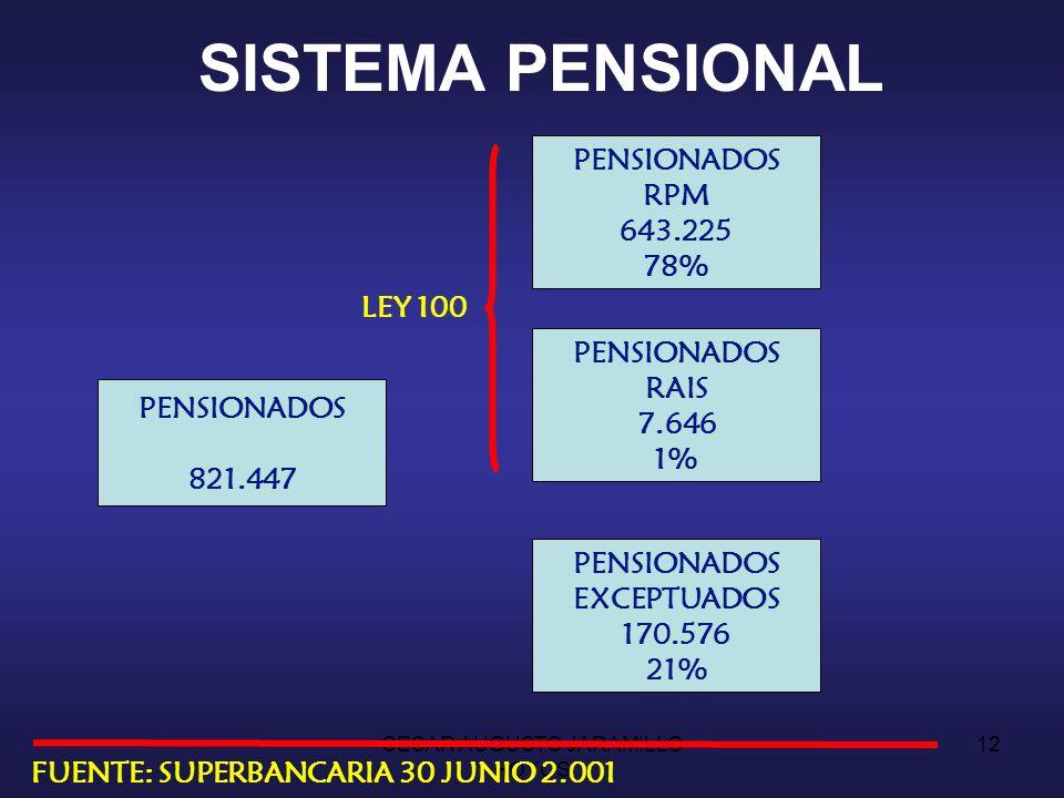 CESAR AUGUSTO JARAMILLO HOYOS 11 EL EMPLEO Y LA SEGURIDAD SOCIAL 48% INACTIVOS R.P.M.