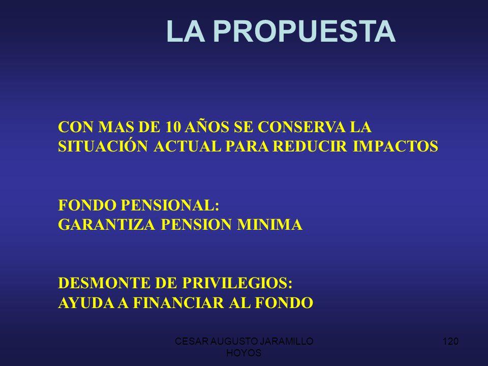 CESAR AUGUSTO JARAMILLO HOYOS 119 MENOS DE 10 AÑOS: NUEVA COTIZACIÓN NUEVOS REQUISITOS DE TIEMPO Y DE EDAD.