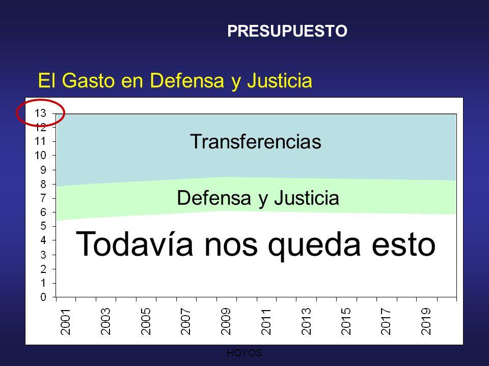CESAR AUGUSTO JARAMILLO HOYOS 17 PRESUPUESTO Le restamos las Transferencias...