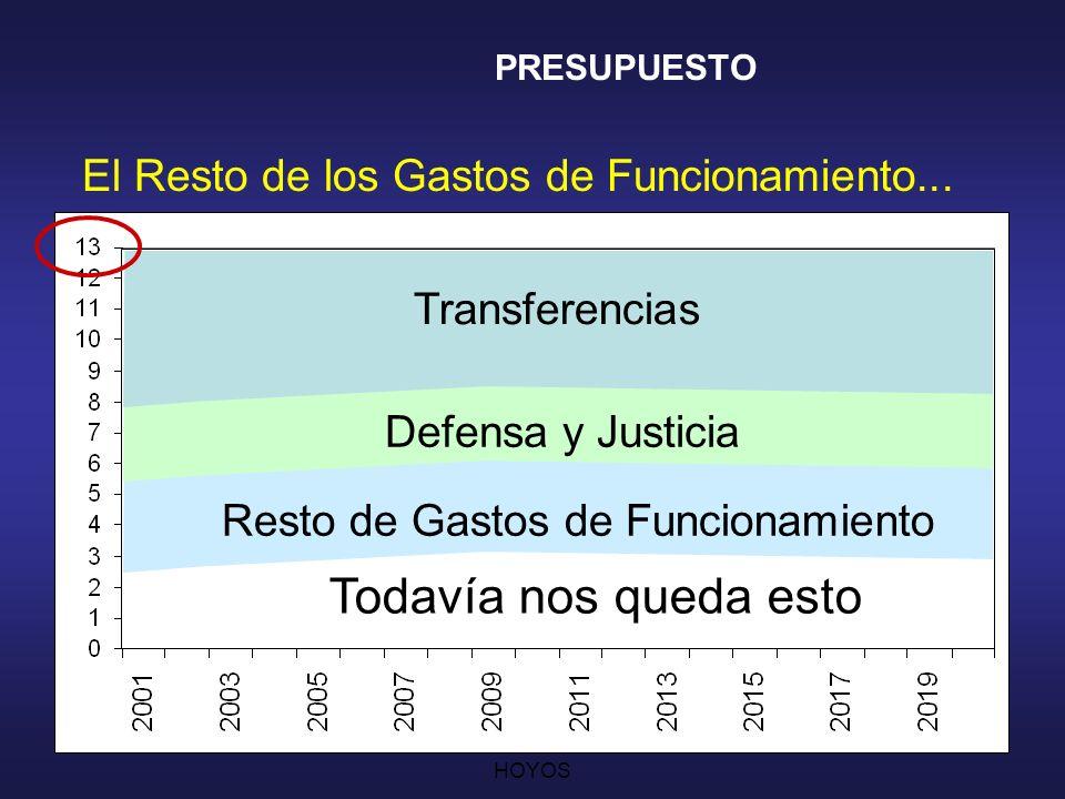 CESAR AUGUSTO JARAMILLO HOYOS 18 El Gasto en Defensa y Justicia Todavía nos queda esto PRESUPUESTO Transferencias Defensa y Justicia