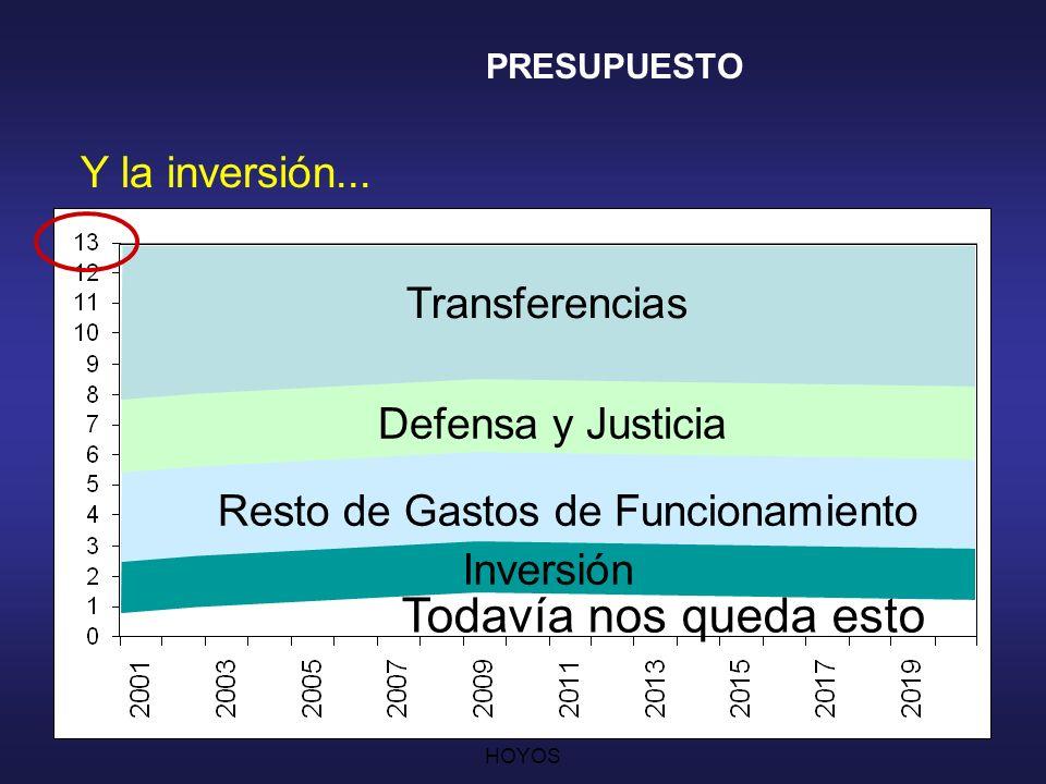 CESAR AUGUSTO JARAMILLO HOYOS 19 El Resto de los Gastos de Funcionamiento...