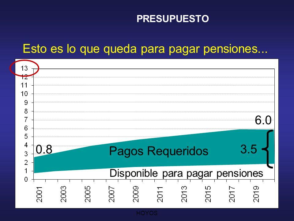 CESAR AUGUSTO JARAMILLO HOYOS 21 Esto es lo que queda para pagar pensiones...