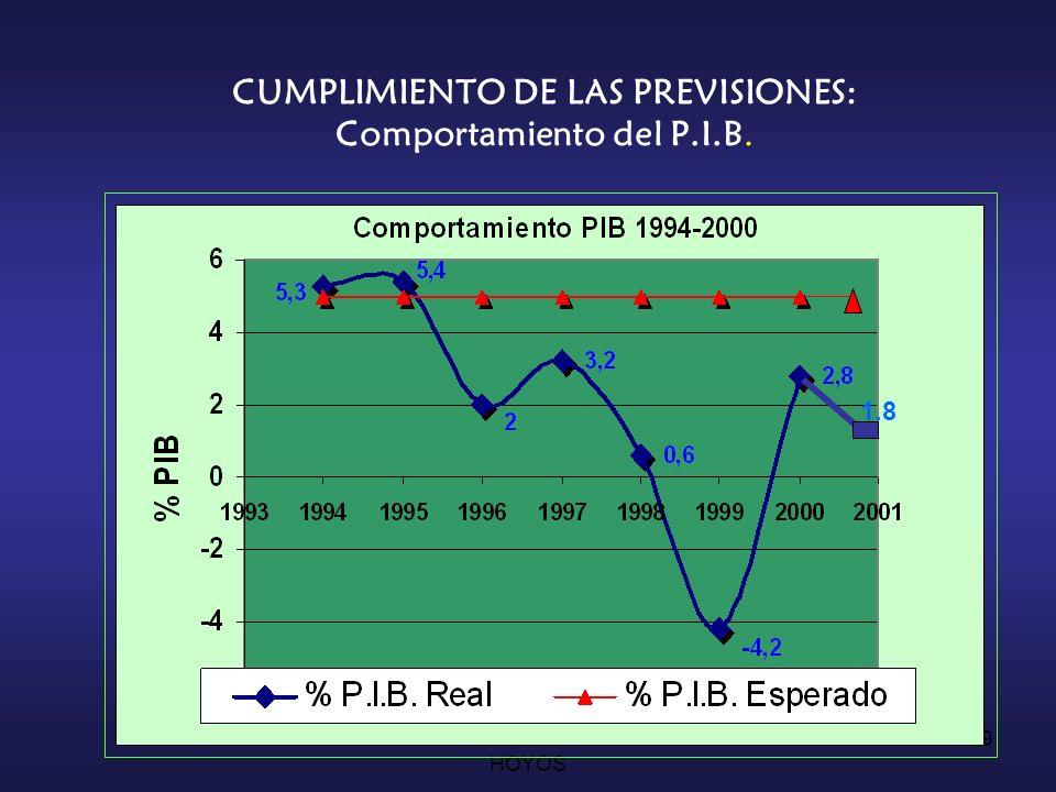 CESAR AUGUSTO JARAMILLO HOYOS 28 LOS SUPUESTOS ECONÓMICOS BÁSICOS DE LA LEY 100 Crecimiento económico del 5% real.
