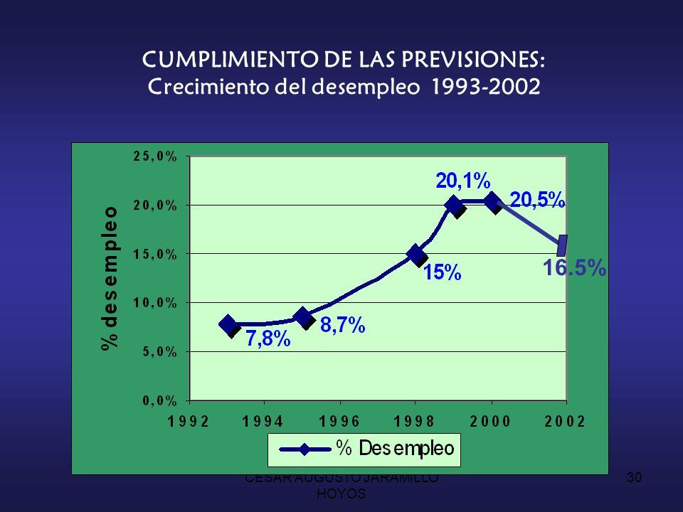 CESAR AUGUSTO JARAMILLO HOYOS 29 CUMPLIMIENTO DE LAS PREVISIONES: Comportamiento del P.I.B. 1.8