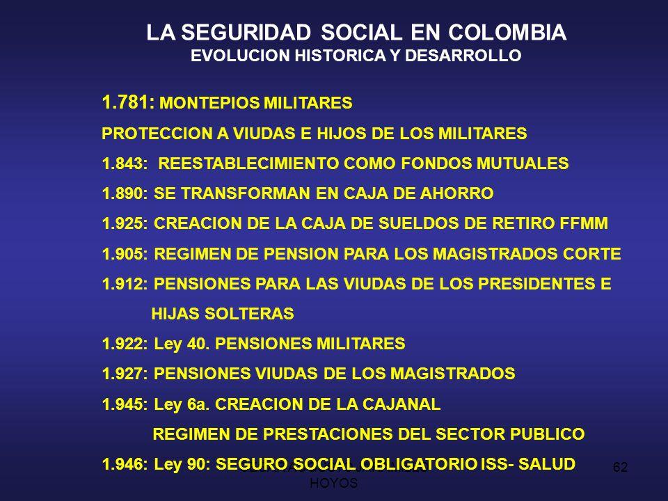 CESAR AUGUSTO JARAMILLO HOYOS 61 MOMENTO ACTUAL CRISIS DE LA SEGURIDAD EVOLUCION DEMOGRAFICA GENERACION DE EMPLEO ESTRUCTURA DEL SISTEMA DE PROTECCION SOCIAL EFICACIA PROTECTORA DEBILIDADES DE SU GESTION TENDENCIAS REFORMISTAS AMPLIACION DEL TIEMPO DE COTIZACION REVISION DE LAS EDADES DE JUBILACION REDUCCION DE LA CARGA FINANCIERA CLARIFICACION DE LAS FUENTES DE FINANCIACION PRIVATIZACION DE DIVERSOS ASPECTOS TECNICAS FINANCIERAS DE CAPITALIZACION