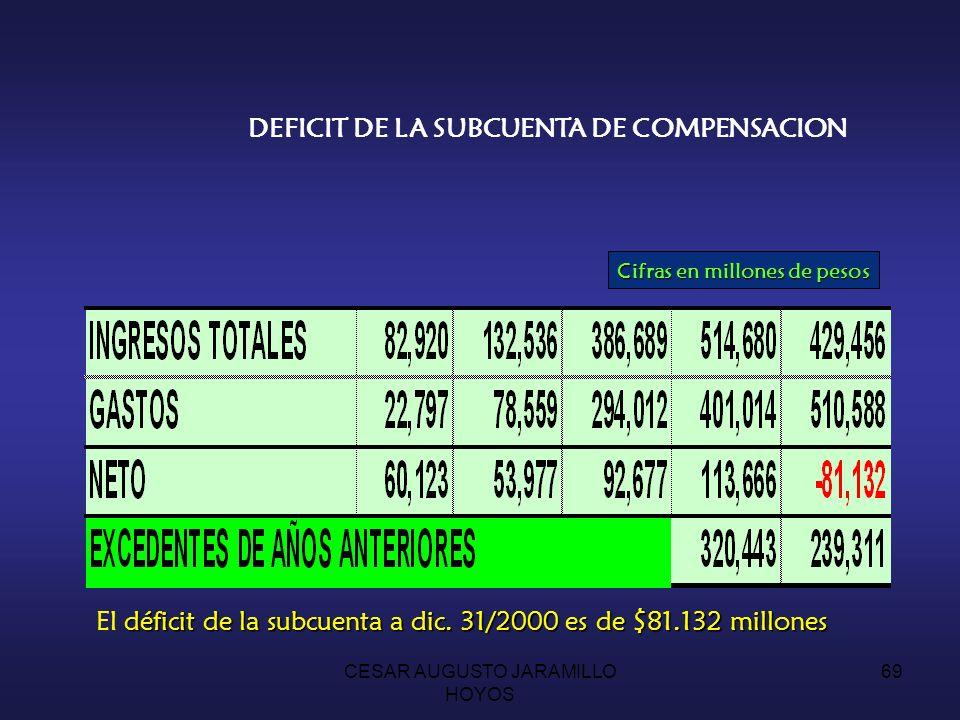 CESAR AUGUSTO JARAMILLO HOYOS 68 SUBCUENTA DE COMPENSACION INGRESOS 10.5 PUNTOS DE LA COTIZACION DE LOS AFILIADOS AL REGIMEN 8% MADRES COMUNITARIAS RENDIMIENTOS FINANCIEROS EXCEDENTES FINANCIEROS VIGENCIAS ANTERIORES GASTOS RECONOCIMIENTO DE LA UPC POR COTIZANTE Y BENEFICIARIO.