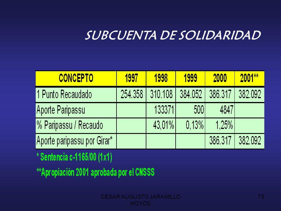 CESAR AUGUSTO JARAMILLO HOYOS 72 SUBCUENTA DE SOLIDARIDAD Los recursos del paripassu que la Nación ha dejado de pagar ascienden a diciembre de 98 a la suma de $ 531.314.5 millones