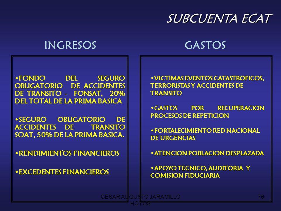 CESAR AUGUSTO JARAMILLO HOYOS 75 INGRESOS 0.5 PUNTOS DE LA COTIZACION DEL REGIMEN CONTRIBUTIVO0.5 PUNTOS DE LA COTIZACION DEL REGIMEN CONTRIBUTIVO IMPUESTO A MUNICIONESIMPUESTO A MUNICIONES RENDIMIENTOS FINANCIEROSRENDIMIENTOS FINANCIEROS EXCEDENTES FINANCIEROSEXCEDENTES FINANCIEROS RECONOCIMIENTO DE $11.750 POR COTIZANTE Y AFILIADO RECONOCIMIENTO DE $11.750 POR COTIZANTE Y AFILIADO PROGRAMAS DE PREVENCION DE LA VIOLENCIA Y PROMOCION CONVIVENCIA PACIFICAPROGRAMAS DE PREVENCION DE LA VIOLENCIA Y PROMOCION CONVIVENCIA PACIFICA APOYO TECNICO, AUDITORIA Y COMISION FIDUCIARIAAPOYO TECNICO, AUDITORIA Y COMISION FIDUCIARIA SUBCUENTA DE PROMOCIÓN SUBCUENTA DE PROMOCIÓN GASTOS