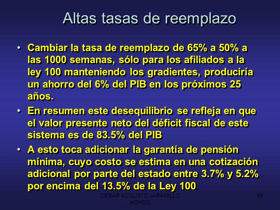 CESAR AUGUSTO JARAMILLO HOYOS 95 Altas tasas de reemplazo Colombia tiene tasas de reemplazo muy altas: 65% a las 1000 semanas de cotización (85% a las 1400).