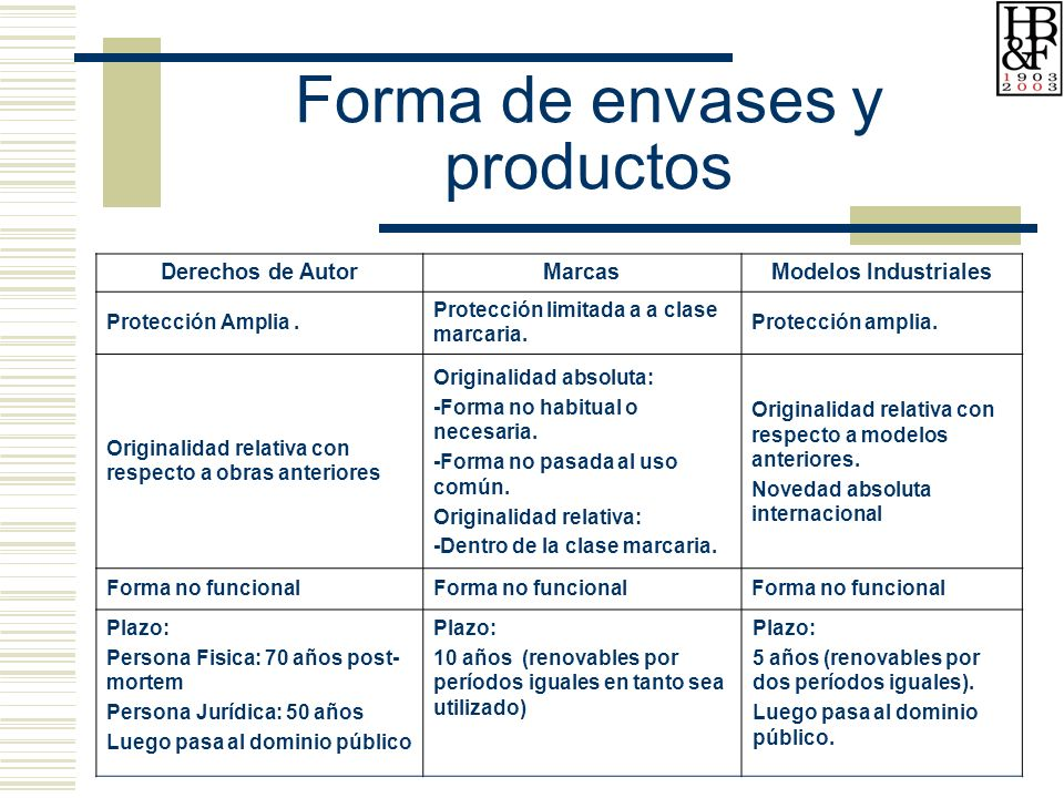 Forma de envases y productos Derechos de AutorMarcasModelos Industriales Protección Amplia.